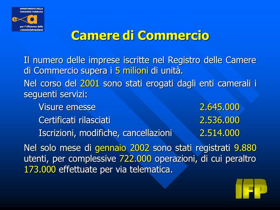 Il numero delle imprese iscritte nel Registro delle Camere di Commercio supera i 5 milioni di unità.
