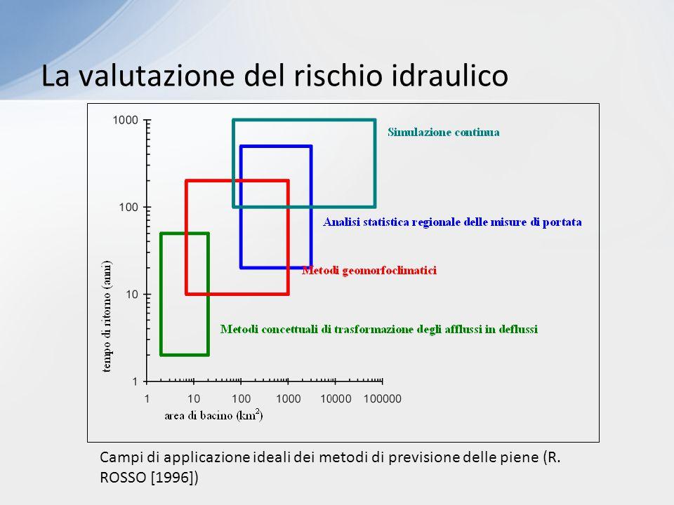 Campi di applicazione ideali dei metodi di previsione delle piene (R. ROSSO [1996])