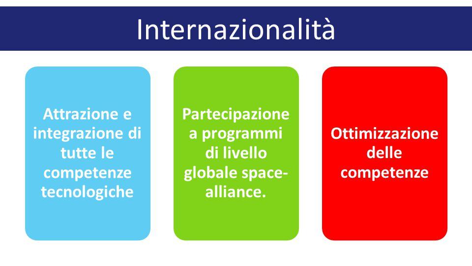 Internazionalità Attrazione e integrazione di tutte le competenze tecnologiche Partecipazione a programmi di livello globale space- alliance.