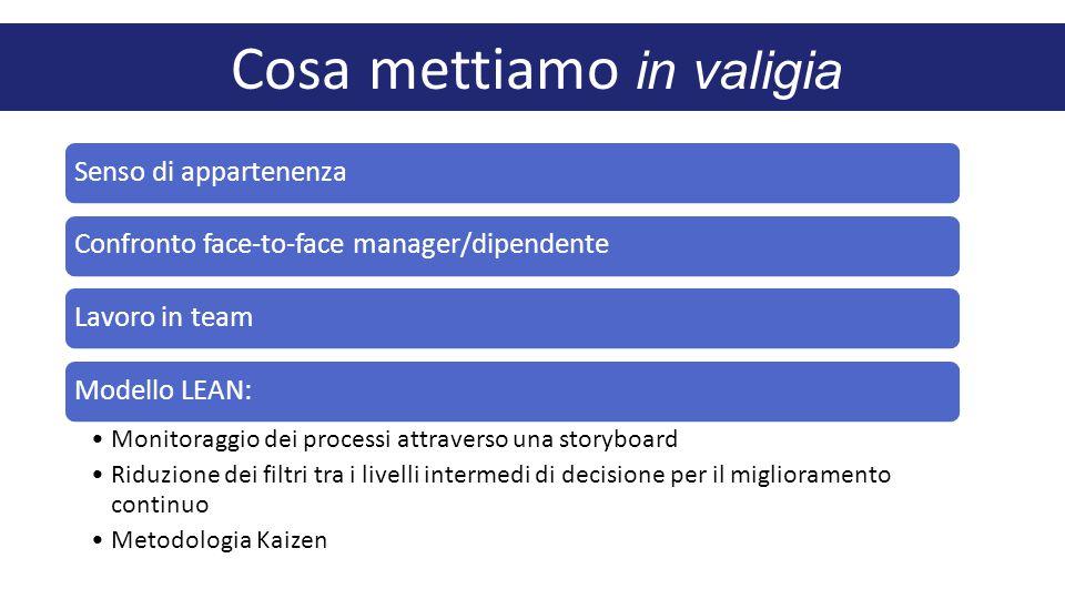Cosa mettiamo in valigia Senso di appartenenzaConfronto face-to-face manager/dipendenteLavoro in teamModello LEAN: Monitoraggio dei processi attraverso una storyboard Riduzione dei filtri tra i livelli intermedi di decisione per il miglioramento continuo Metodologia Kaizen