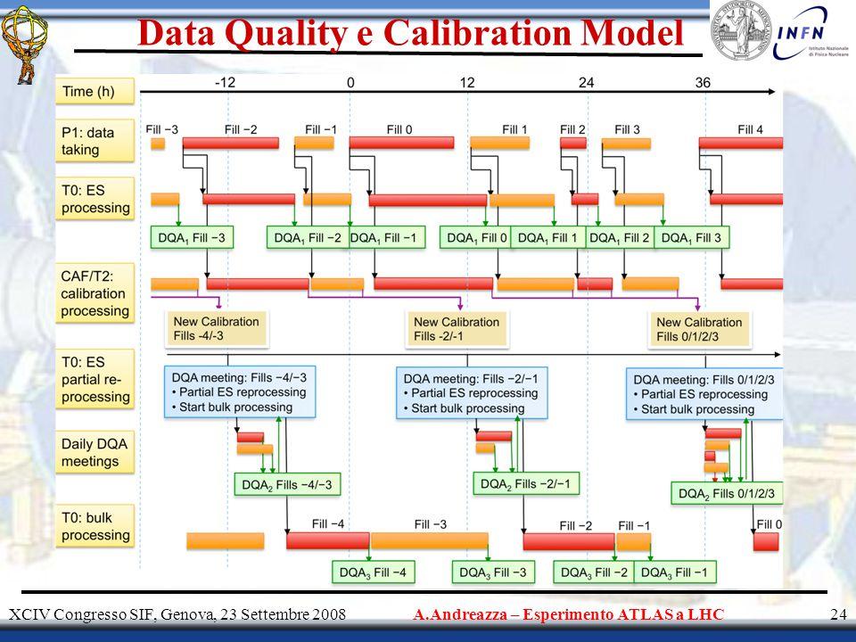 Data Quality e Calibration Model XCIV Congresso SIF, Genova, 23 Settembre 200824A.Andreazza – Esperimento ATLAS a LHC