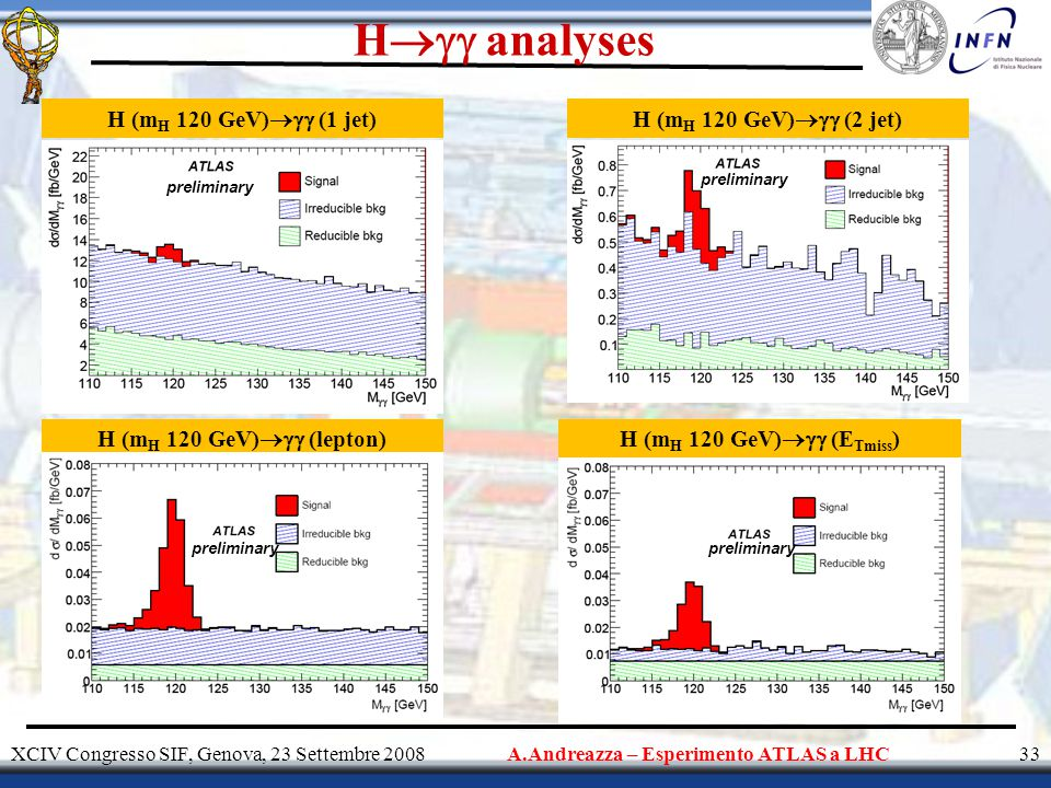 H  analyses XCIV Congresso SIF, Genova, 23 Settembre 200833A.Andreazza – Esperimento ATLAS a LHC H (m H 120 GeV)  (1 jet) H (m H 120 GeV)  (lepton)H (m H 120 GeV)  (E Tmiss ) preliminary H (m H 120 GeV)  (2 jet) preliminary