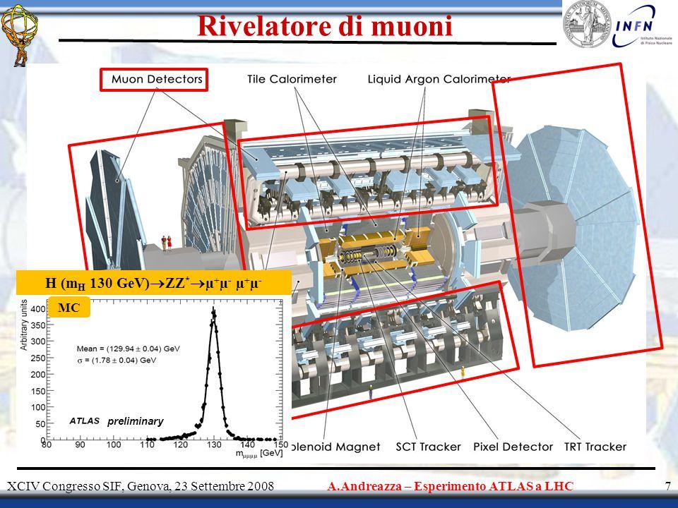 Rivelatore di muoni XCIV Congresso SIF, Genova, 23 Settembre 2008A.Andreazza – Esperimento ATLAS a LHC7 preliminary H (m H 130 GeV)  ZZ *  µ + µ - µ + µ - MC