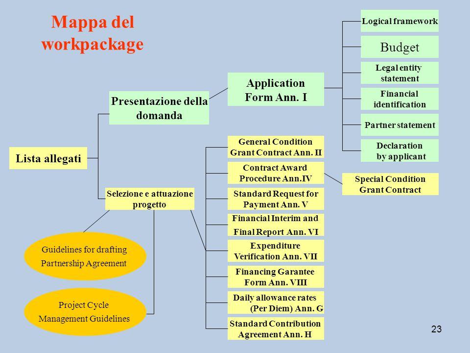 23 Mappa del workpackage Lista allegati Presentazione della domanda Budget Legal entity statement Financial identification Logical framework Applicati