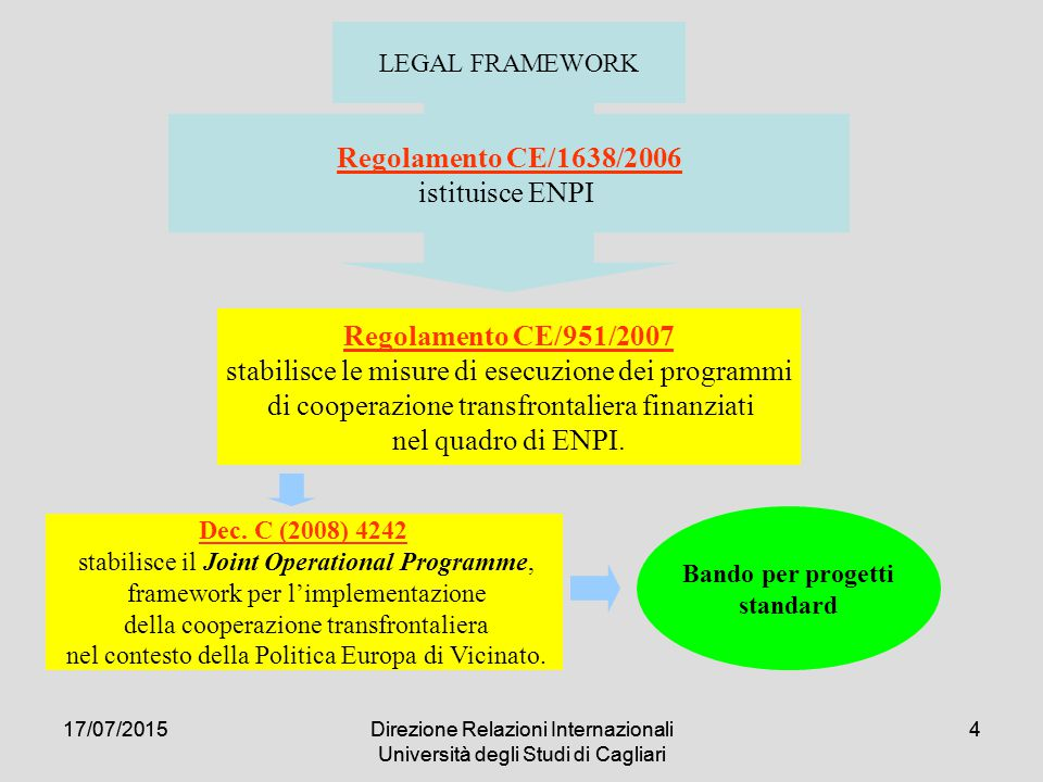 17/07/2015Direzione Relazioni Internazionali Università degli Studi di Cagliari 55 Solo per enti NON pubblici