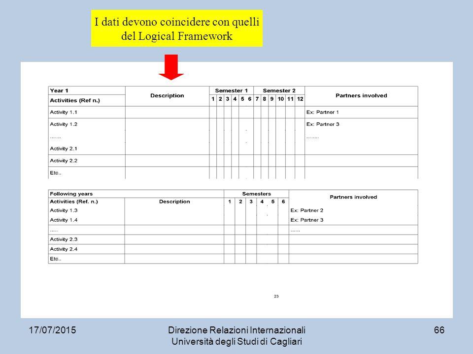 17/07/2015Direzione Relazioni Internazionali Università degli Studi di Cagliari 66 I dati devono coincidere con quelli del Logical Framework