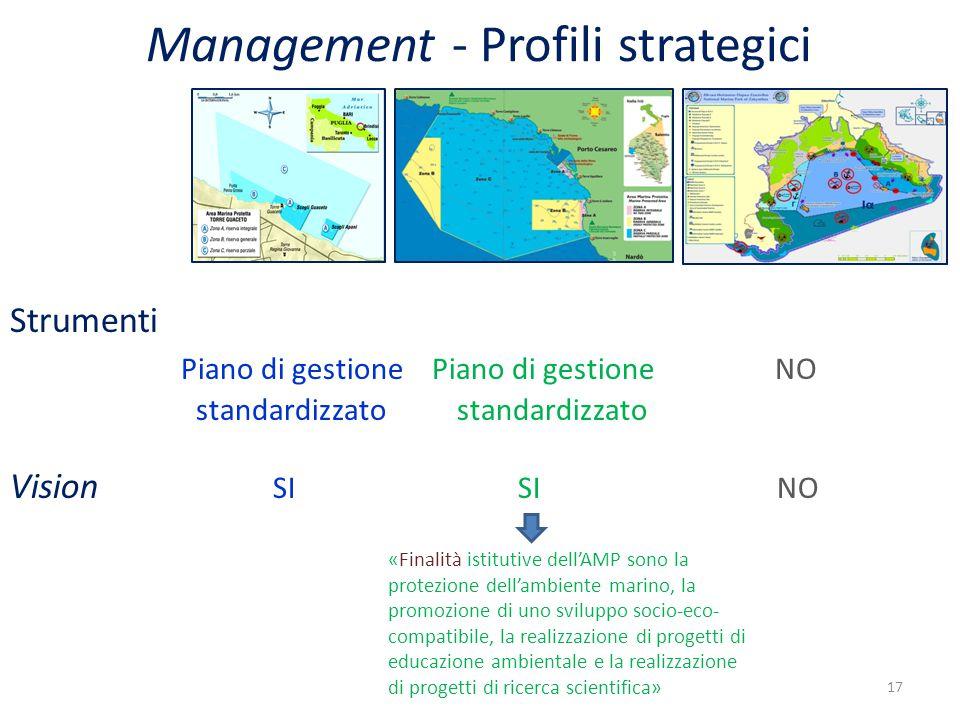 Management - Profili strategici Vision SI SI NO Strumenti Piano di gestione Piano di gestione NO standardizzato standardizzato «Finalità istitutive dell'AMP sono la protezione dell'ambiente marino, la promozione di uno sviluppo socio-eco- compatibile, la realizzazione di progetti di educazione ambientale e la realizzazione di progetti di ricerca scientifica» 17