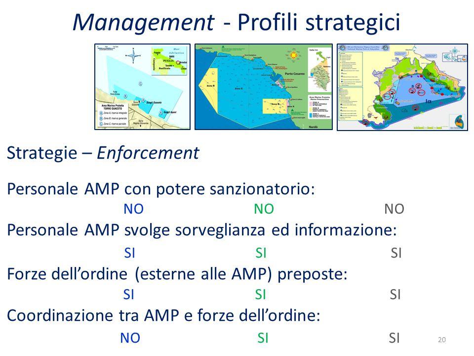 Strategie – Enforcement Personale AMP con potere sanzionatorio: NO NO NO Personale AMP svolge sorveglianza ed informazione: SI SI SI Forze dell'ordine (esterne alle AMP) preposte: SI SI SI Coordinazione tra AMP e forze dell'ordine: NO SI SI 20 Management - Profili strategici
