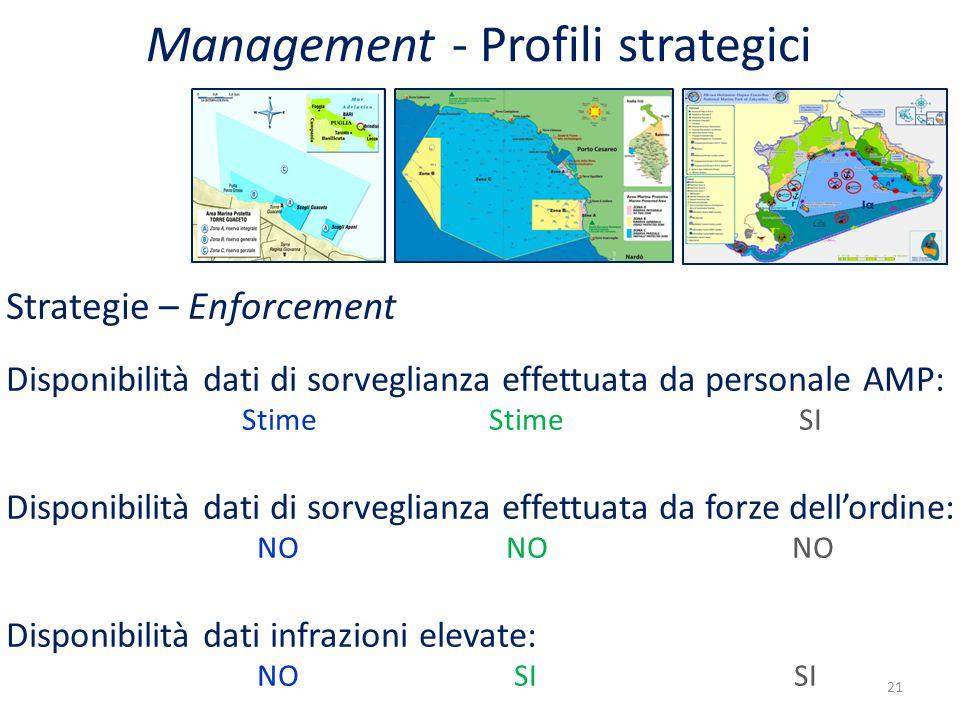 Strategie – Enforcement Disponibilità dati di sorveglianza effettuata da personale AMP: Stime Stime SI Disponibilità dati di sorveglianza effettuata da forze dell'ordine: NO NO NO Disponibilità dati infrazioni elevate: NO SI SI 21 Management - Profili strategici