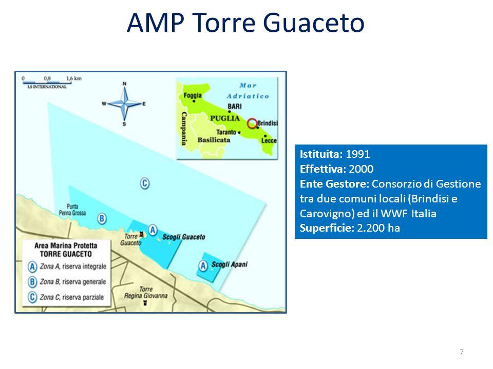 AMP Torre Guaceto Istituita: 1991 Effettiva: 2000 Ente Gestore: Consorzio di Gestione tra due comuni locali (Brindisi e Carovigno) ed il WWF Italia Superficie: 2.200 ha 7