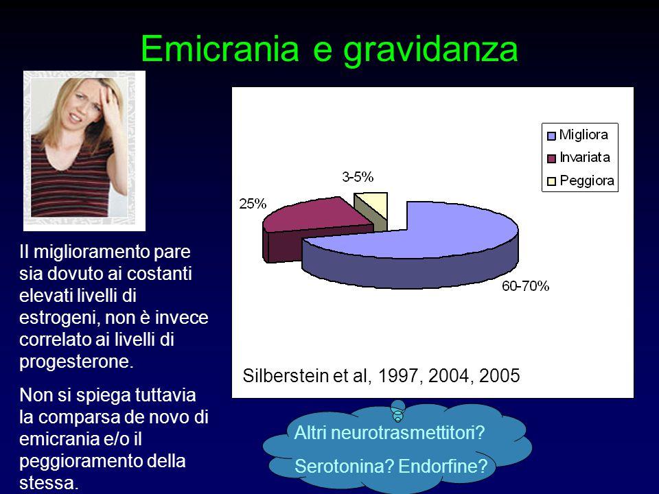 Emicrania e gravidanza Silberstein et al, 1997, 2004, 2005 Il miglioramento pare sia dovuto ai costanti elevati livelli di estrogeni, non è invece cor