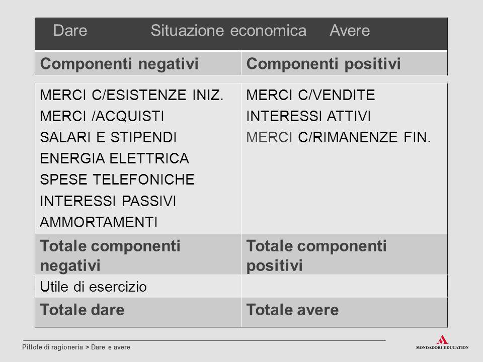 Dare Situazione economica Avere Componenti negativiComponenti positivi MERCI C/ESISTENZE INIZ. MERCI /ACQUISTI SALARI E STIPENDI ENERGIA ELETTRICA SPE
