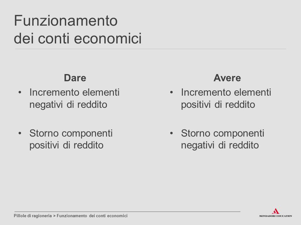 Dare Incremento elementi negativi di reddito Storno componenti positivi di reddito Avere Incremento elementi positivi di reddito Storno componenti neg