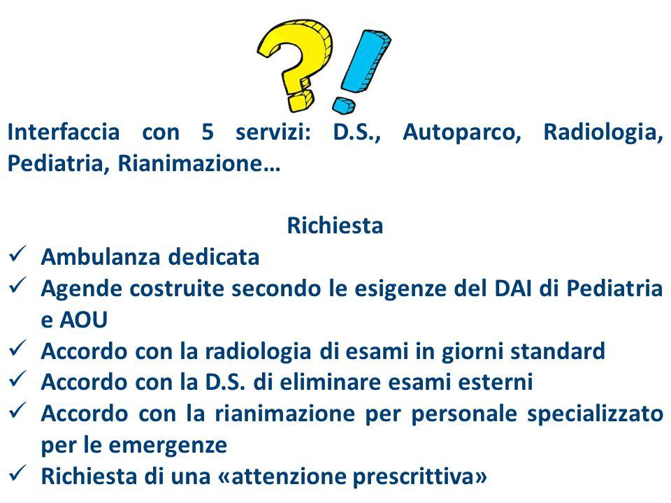 Interfaccia con 5 servizi: D.S., Autoparco, Radiologia, Pediatria, Rianimazione… Richiesta Ambulanza dedicata Agende costruite secondo le esigenze del