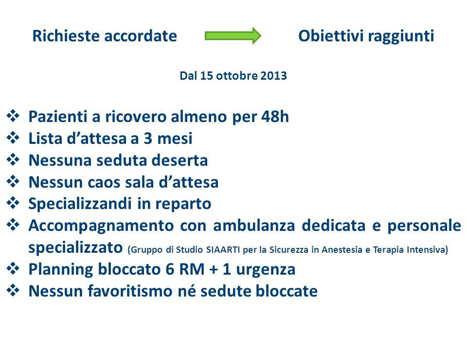 Richieste accordate Obiettivi raggiunti Dal 15 ottobre 2013  Pazienti a ricovero almeno per 48h  Lista d'attesa a 3 mesi  Nessuna seduta deserta 