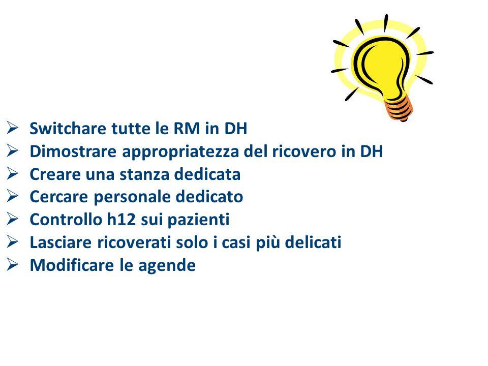  Switchare tutte le RM in DH  Dimostrare appropriatezza del ricovero in DH  Creare una stanza dedicata  Cercare personale dedicato  Controllo h12