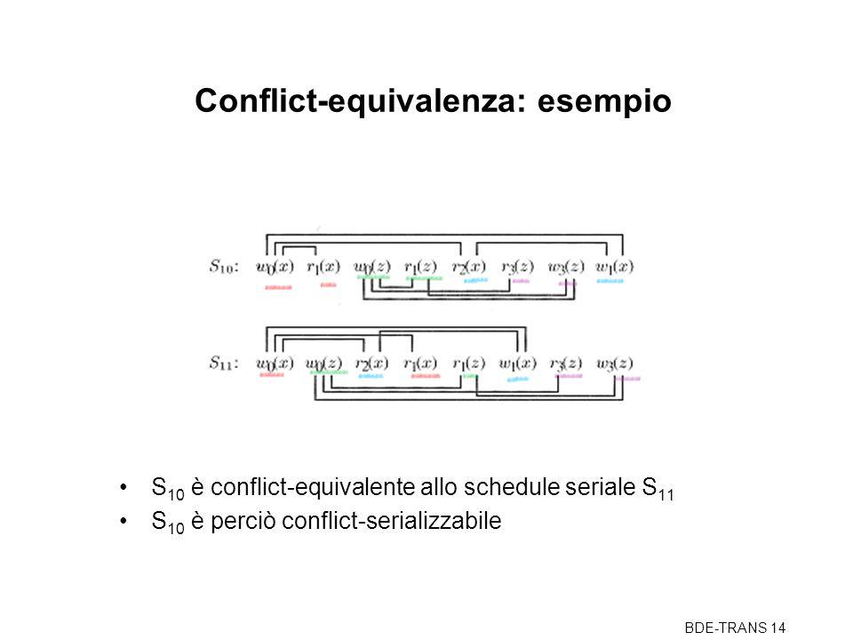 BDE-TRANS 14 Conflict-equivalenza: esempio S 10 è conflict-equivalente allo schedule seriale S 11 S 10 è perciò conflict-serializzabile