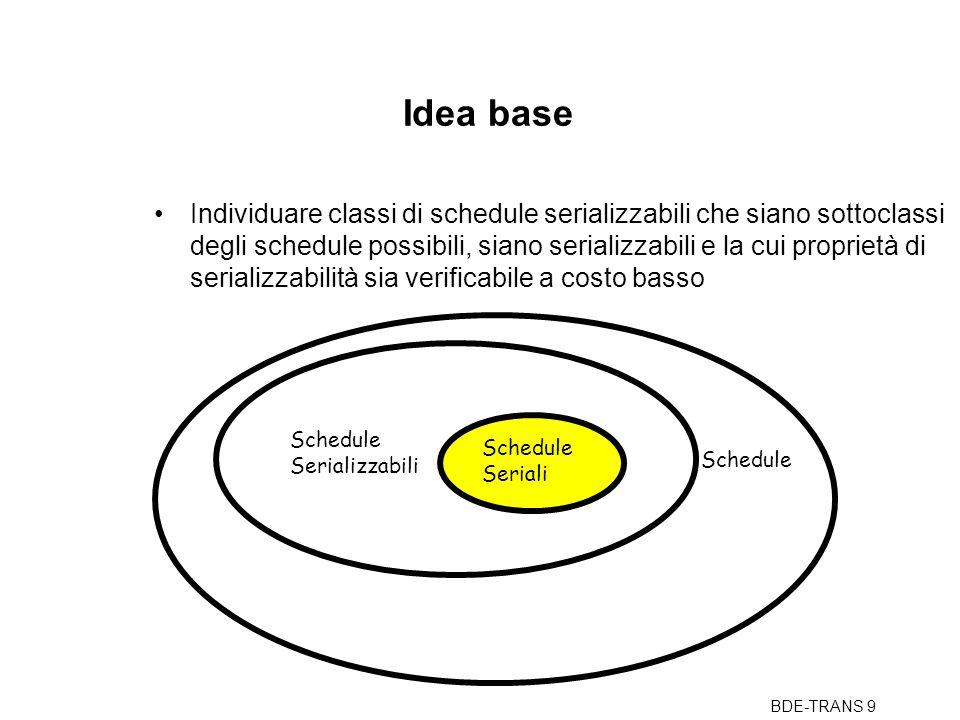 BDE-TRANS 9 Idea base Individuare classi di schedule serializzabili che siano sottoclassi degli schedule possibili, siano serializzabili e la cui proprietà di serializzabilità sia verificabile a costo basso Schedule Seriali Schedule Serializzabili
