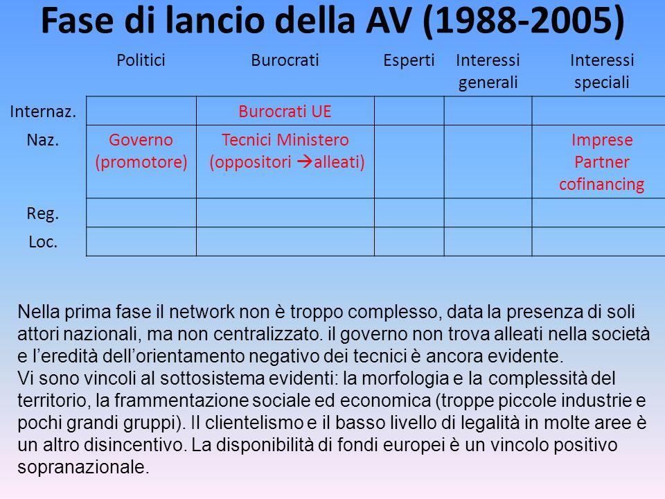Fase di lancio della AV (1988-2005) PoliticiBurocratiEspertiInteressi generali Interessi speciali Internaz.Burocrati UE Naz.Governo (promotore) Tecnici Ministero (oppositori  alleati) Imprese Partner cofinancing Reg.