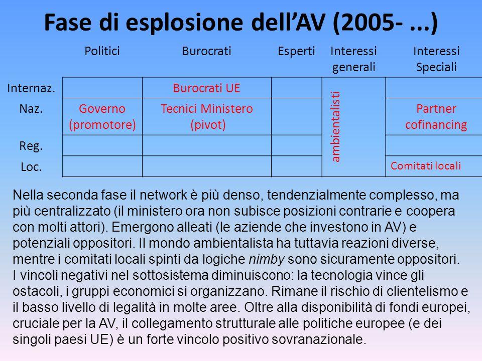 Fase di esplosione dell'AV (2005-...) PoliticiBurocratiEspertiInteressi generali Interessi Speciali Internaz.Burocrati UE ambientalisti Naz.Governo (promotore) Tecnici Ministero (pivot) Partner cofinancing Reg.