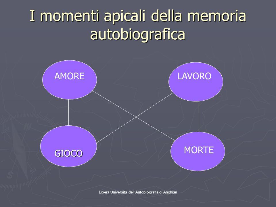 Libera Università dell'Autobiografia di Anghiari I momenti apicali della memoria autobiografica GIOCO AMORELAVORO MORTE