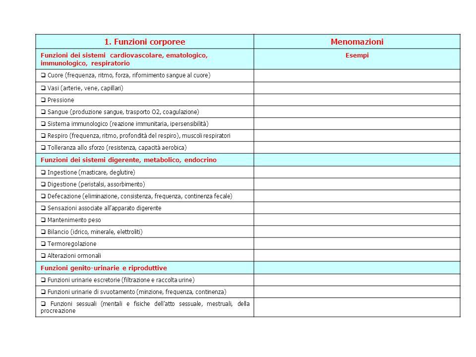 1. Funzioni corporeeMenomazioni Funzioni dei sistemi cardiovascolare, ematologico, immunologico, respiratorio Esempi  Cuore (frequenza, ritmo, forza,