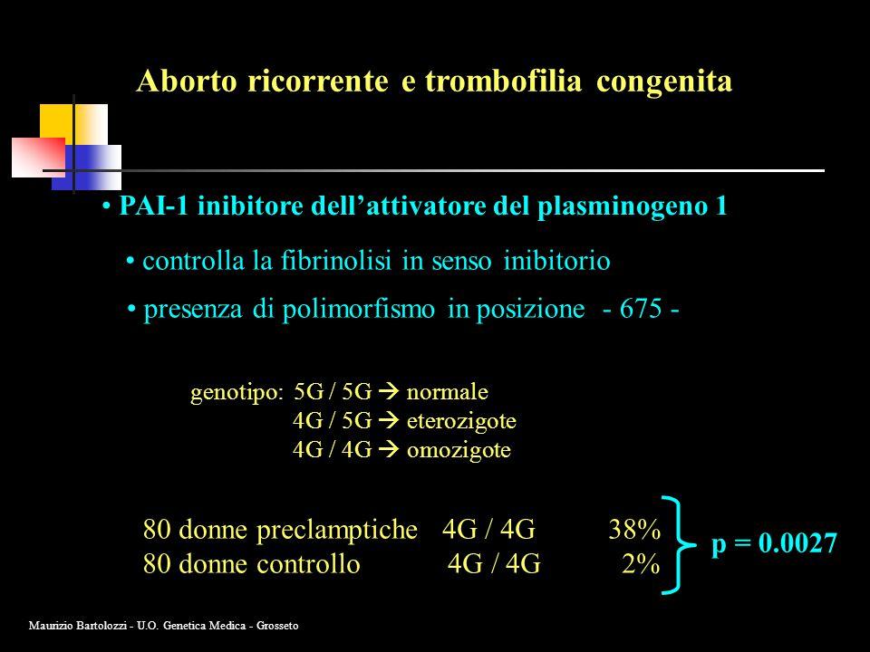 Aborto ricorrente e trombofilia congenita PAI-1 inibitore dell'attivatore del plasminogeno 1 controlla la fibrinolisi in senso inibitorio presenza di polimorfismo in posizione - 675 - genotipo: 5G / 5G  normale 4G / 5G  eterozigote 4G / 4G  omozigote 80 donne preclamptiche 4G / 4G 38% 80 donne controllo 4G / 4G 2% p = 0.0027 Maurizio Bartolozzi - U.O.