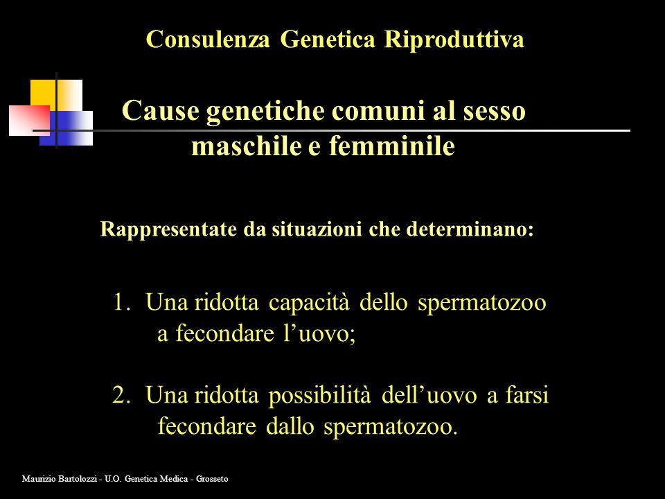 Consulenza Genetica Riproduttiva Cause genetiche comuni al sesso maschile e femminile Rappresentate da situazioni che determinano: 1.Una ridotta capacità dello spermatozoo a fecondare l'uovo; 2.Una ridotta possibilità dell'uovo a farsi fecondare dallo spermatozoo.