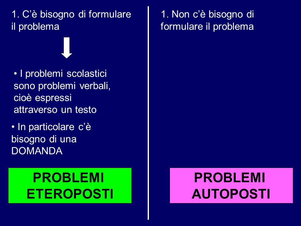 PROBLEMI AUTOPOSTI PROBLEMI ETEROPOSTI 1. Non c'è bisogno di formulare il problema 1. C'è bisogno di formulare il problema I problemi scolastici sono