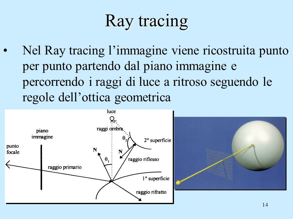 13 Modello di Whitted: Ray Tracing È un modello ibrido, unisce aspetti locali (Phong) e globali (ricorsione) Il raggio che giunge al pixel nella direzione di COP è il risultato di: –Raggio iniziale+ –Raggio trasmesso ricorsivamente + –Raggio riflesso ricorsivamente Metodo ricorsivo, albero delle riflessioni e trasmissioni multiple