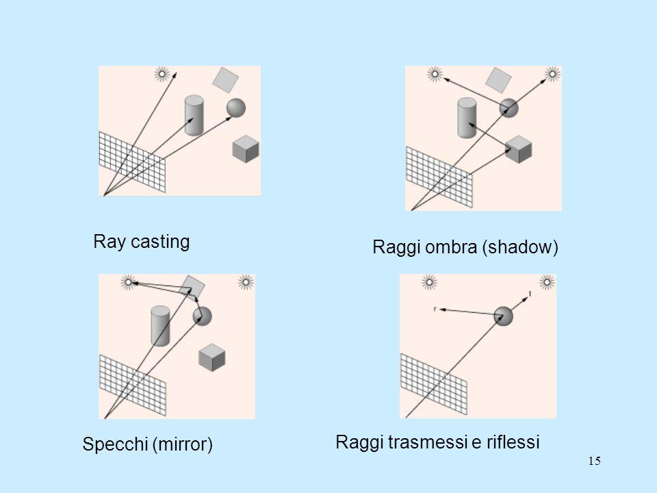 14 Ray tracing Nel Ray tracing l'immagine viene ricostruita punto per punto partendo dal piano immagine e percorrendo i raggi di luce a ritroso seguendo le regole dell'ottica geometrica