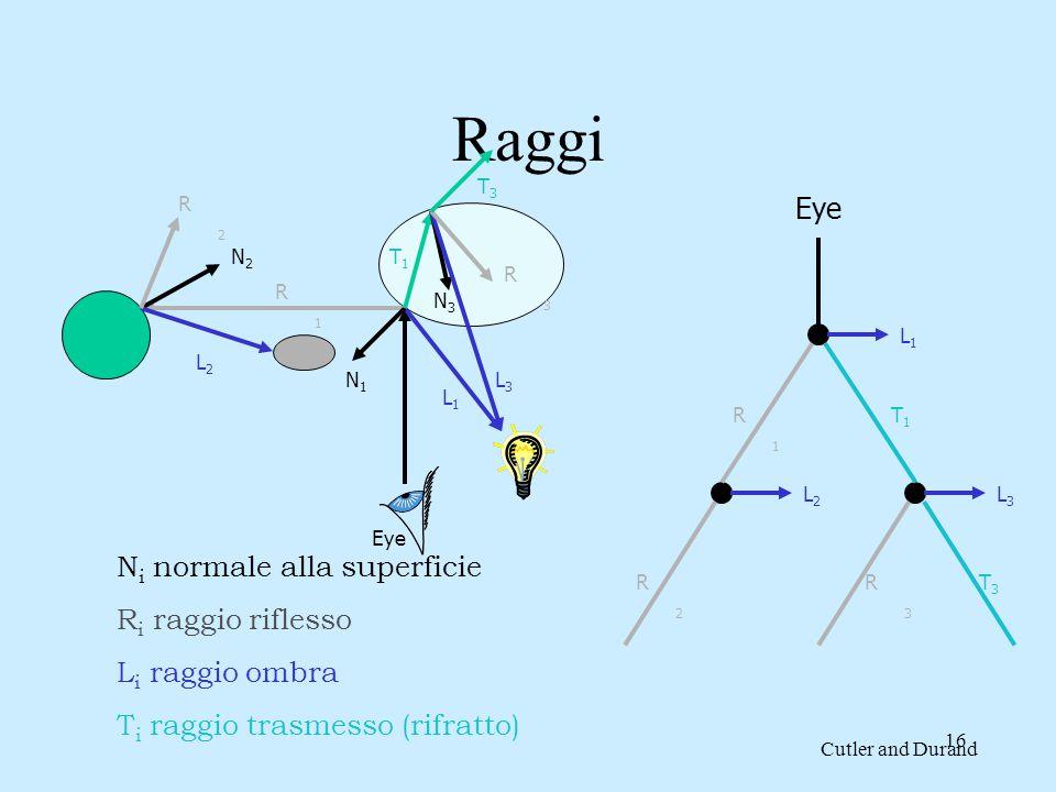 15 Ray casting Raggi ombra (shadow) Specchi (mirror) Raggi trasmessi e riflessi