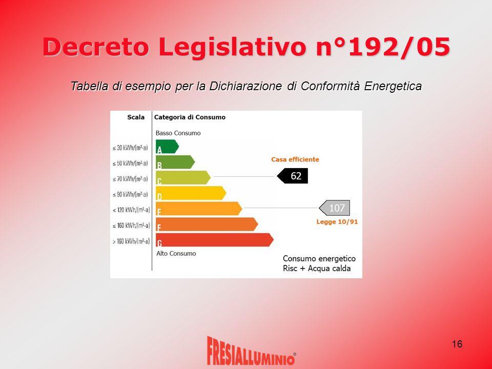 16 Decreto Legislativo n°192/05 Tabella di esempio per la Dichiarazione di Conformità Energetica