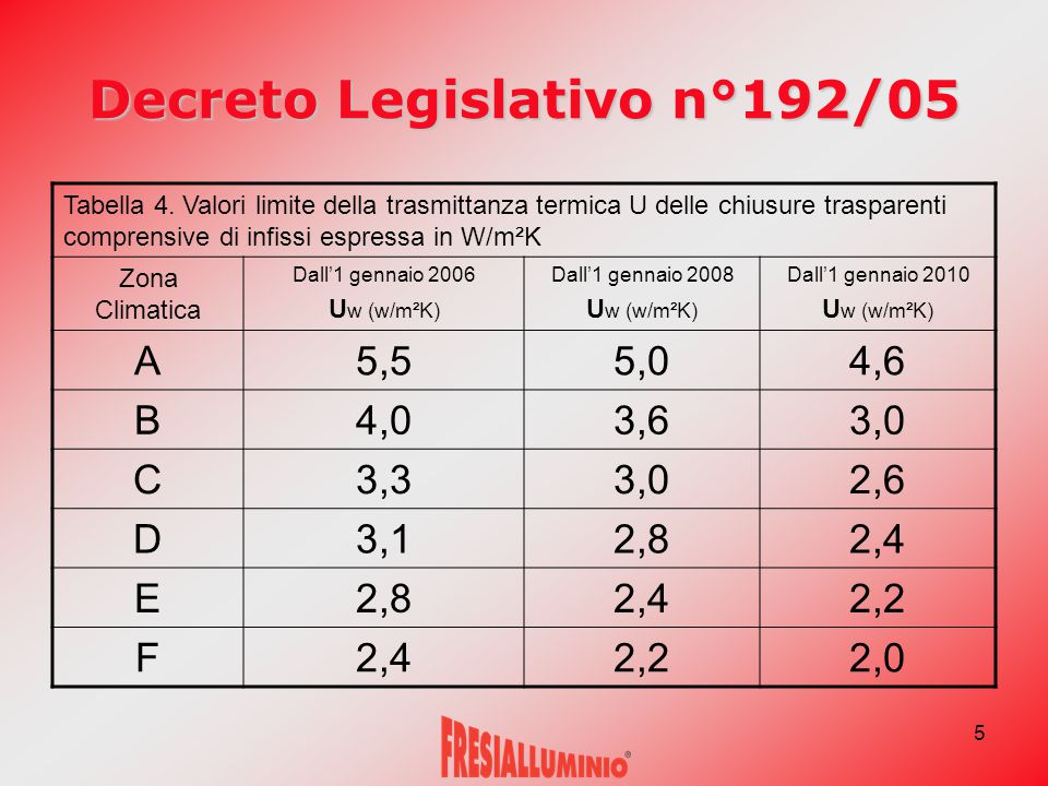 5 Decreto Legislativo n°192/05 Tabella 4. Valori limite della trasmittanza termica U delle chiusure trasparenti comprensive di infissi espressa in W/m