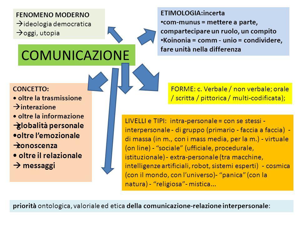COMUNICAZIONE FENOMENO MODERNO  ideologia democratica  oggi, utopia ETIMOLOGIA:incerta com-munus = mettere a parte, compartecipare un ruolo, un comp