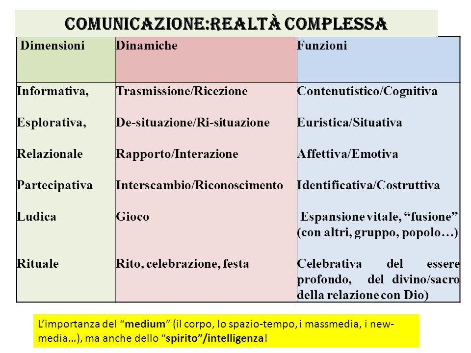 DimensioniDinamicheFunzioni Informativa, Esplorativa, Relazionale Partecipativa Ludica Rituale Trasmissione/Ricezione De-situazione/Ri-situazione Rapp