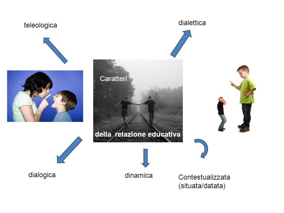 teleologica dialettica dialogica dinamica Contestualizzata (situata/datata) Caratteri della relazione educativa