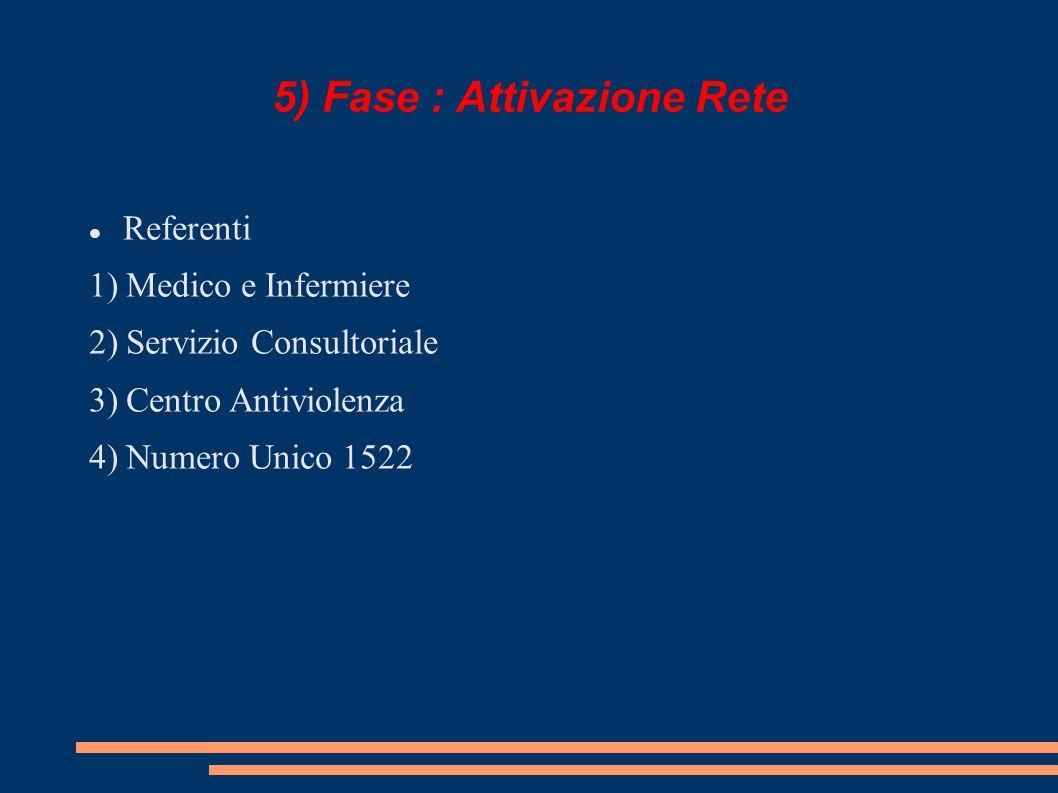 5) Fase : Attivazione Rete Referenti 1) Medico e Infermiere 2) Servizio Consultoriale 3) Centro Antiviolenza 4) Numero Unico 1522