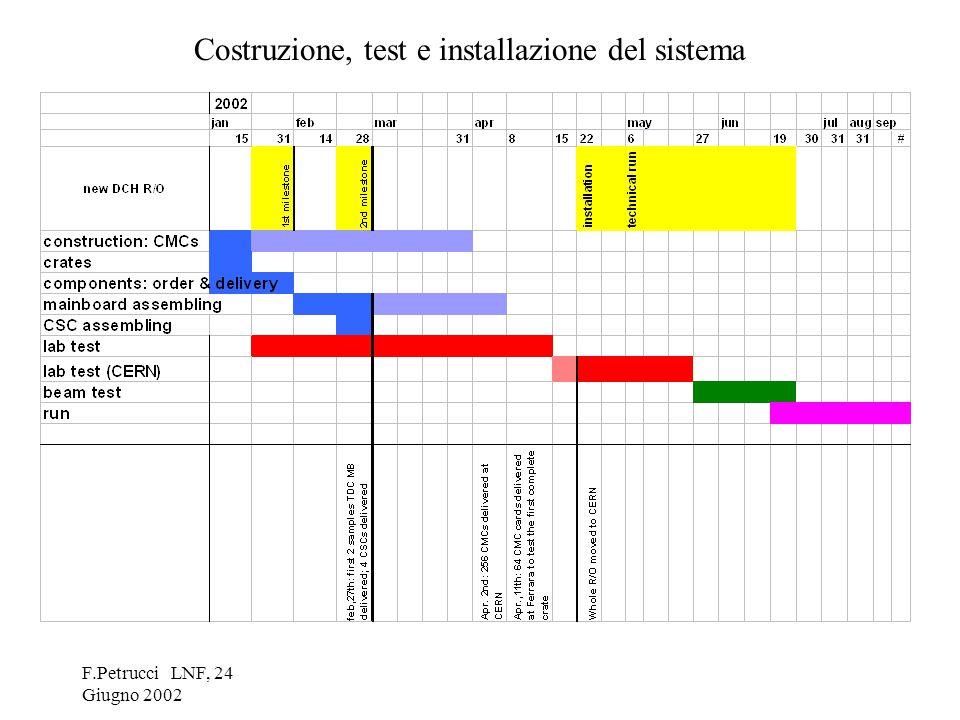 F.Petrucci LNF, 24 Giugno 2002 Test delle schede TDC-MB assemblate