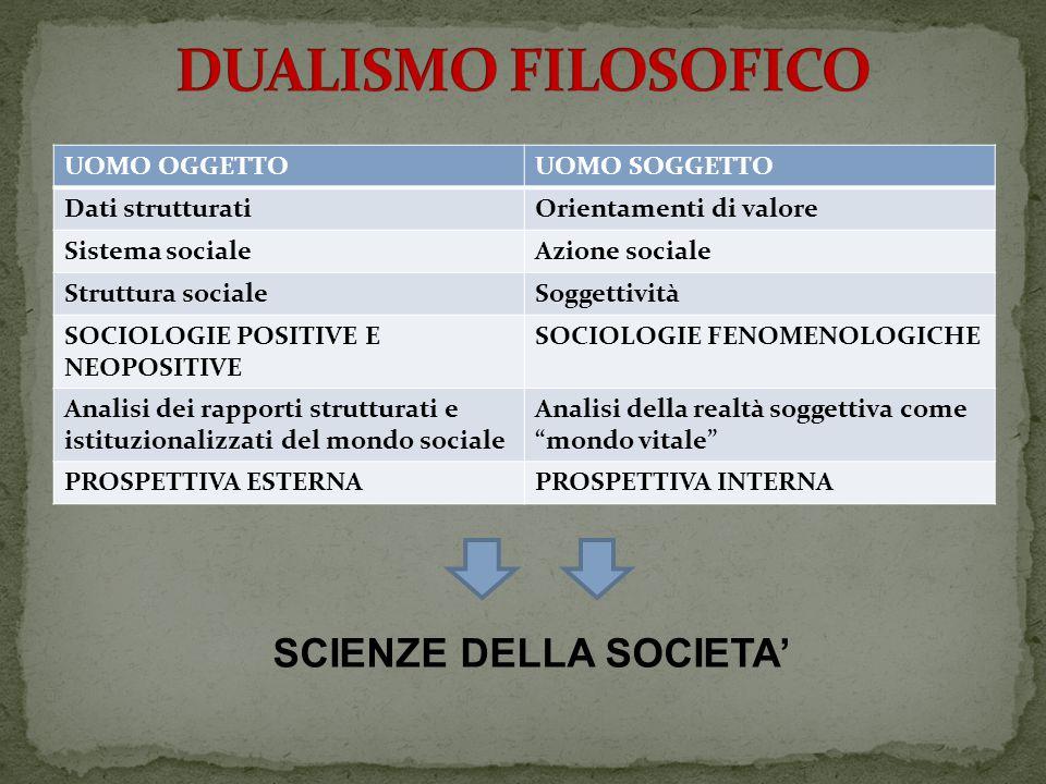 UOMO OGGETTOUOMO SOGGETTO Dati strutturatiOrientamenti di valore Sistema socialeAzione sociale Struttura socialeSoggettività SOCIOLOGIE POSITIVE E NEOPOSITIVE SOCIOLOGIE FENOMENOLOGICHE Analisi dei rapporti strutturati e istituzionalizzati del mondo sociale Analisi della realtà soggettiva come mondo vitale PROSPETTIVA ESTERNAPROSPETTIVA INTERNA SCIENZE DELLA SOCIETA'