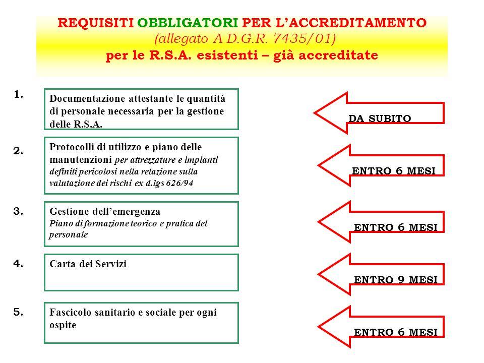 REQUISITI OBBLIGATORI PER L'ACCREDITAMENTO (allegato A D.G.R. 7435/01) per le R.S.A. esistenti – già accreditate Documentazione attestante le quantità