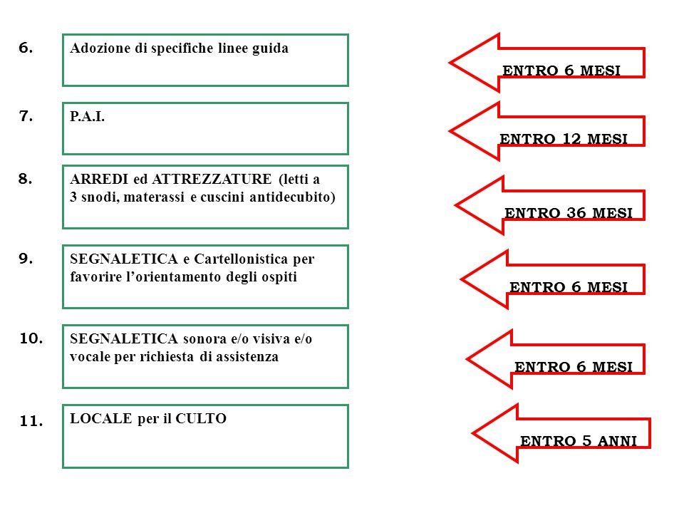 Adozione di specifiche linee guida 6. P.A.I. 7. ENTRO 12 MESI ENTRO 6 MESI ARREDI ed ATTREZZATURE (letti a 3 snodi, materassi e cuscini antidecubito)