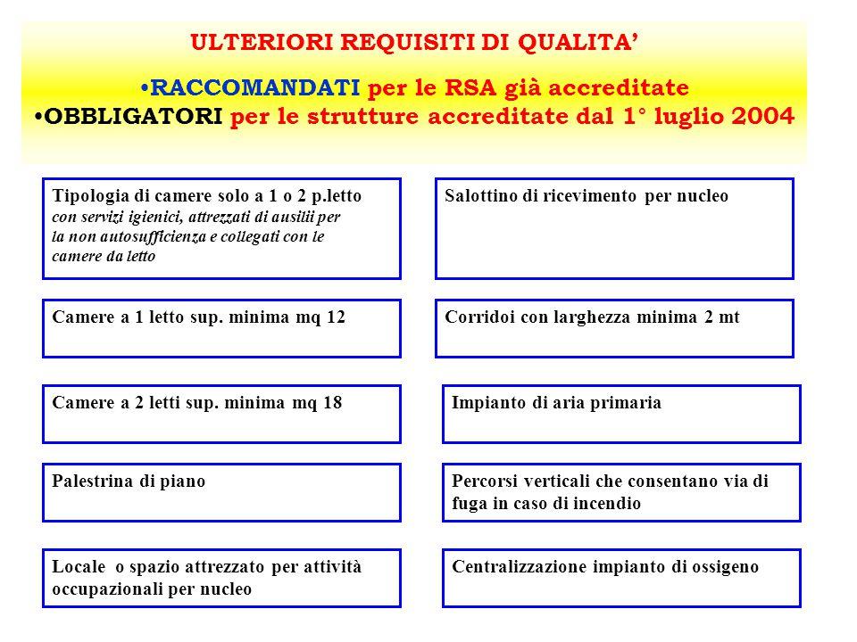 ULTERIORI REQUISITI DI QUALITA' RACCOMANDATI per le RSA già accreditate OBBLIGATORI per le strutture accreditate dal 1° luglio 2004 Tipologia di camer
