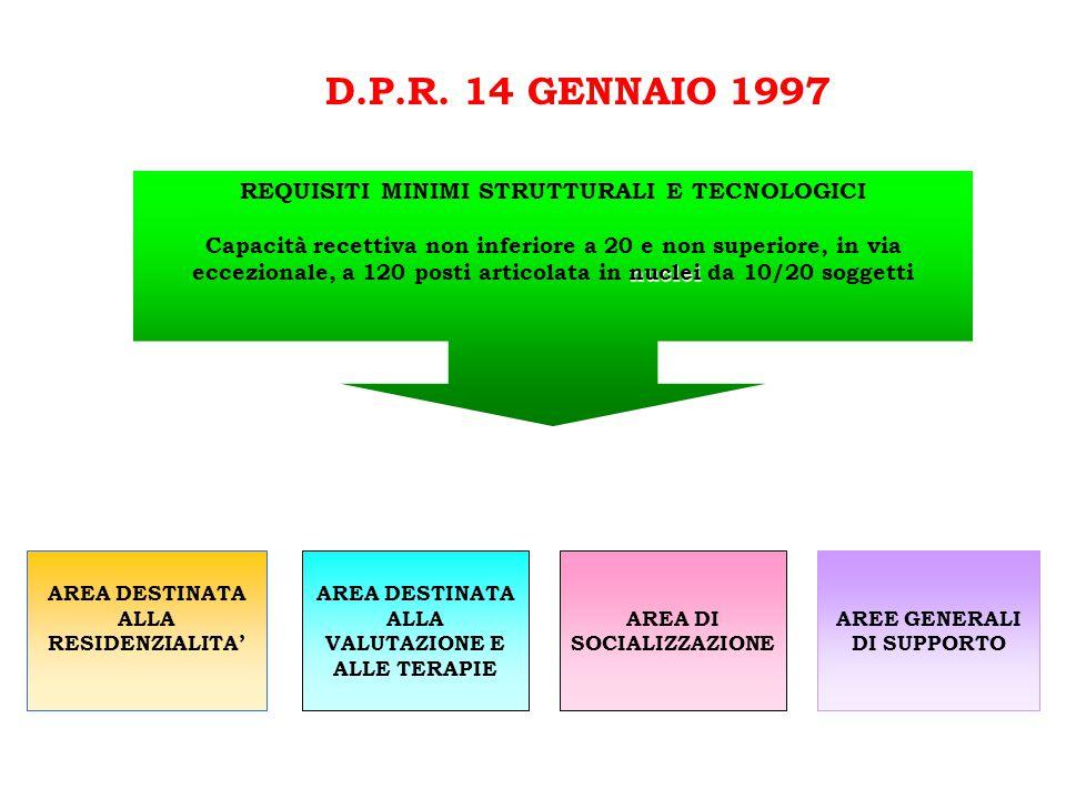 D.P.R. 14 GENNAIO 1997 REQUISITI MINIMI STRUTTURALI E TECNOLOGICI nuclei Capacità recettiva non inferiore a 20 e non superiore, in via eccezionale, a
