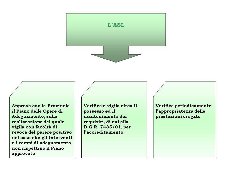 L'ASL Approva con la Provincia il Piano delle Opere di Adeguamento, sulla realizzazione del quale vigila con facoltà di revoca del parere positivo nel