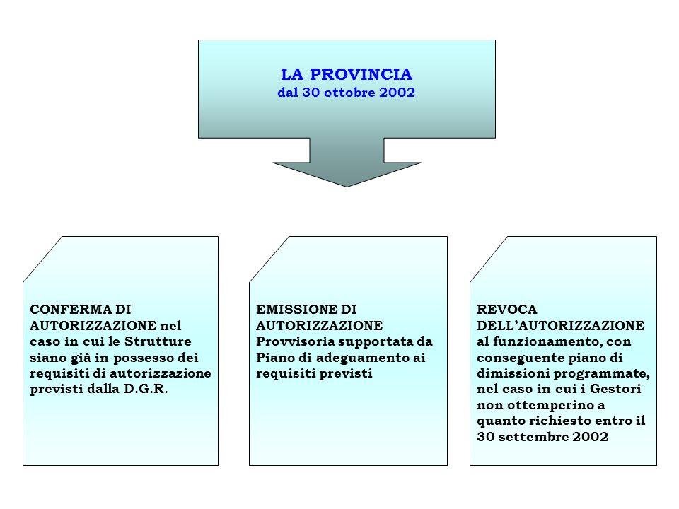 LA PROVINCIA dal 30 ottobre 2002 CONFERMA DI AUTORIZZAZIONE nel caso in cui le Strutture siano già in possesso dei requisiti di autorizzazione previst
