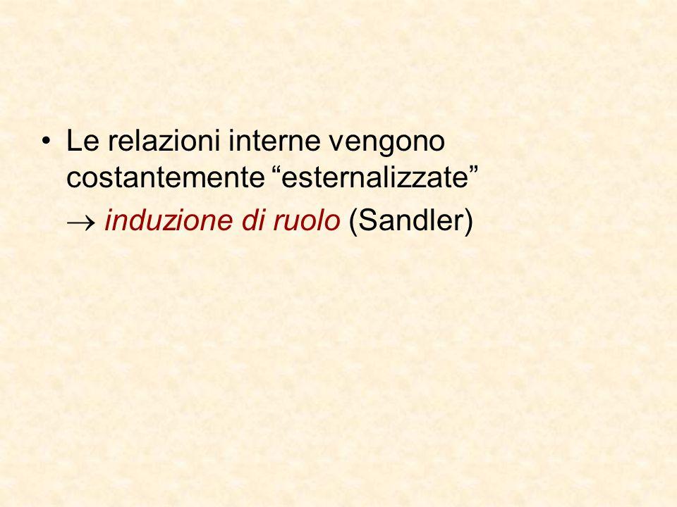 Le relazioni interne vengono costantemente esternalizzate  induzione di ruolo (Sandler)