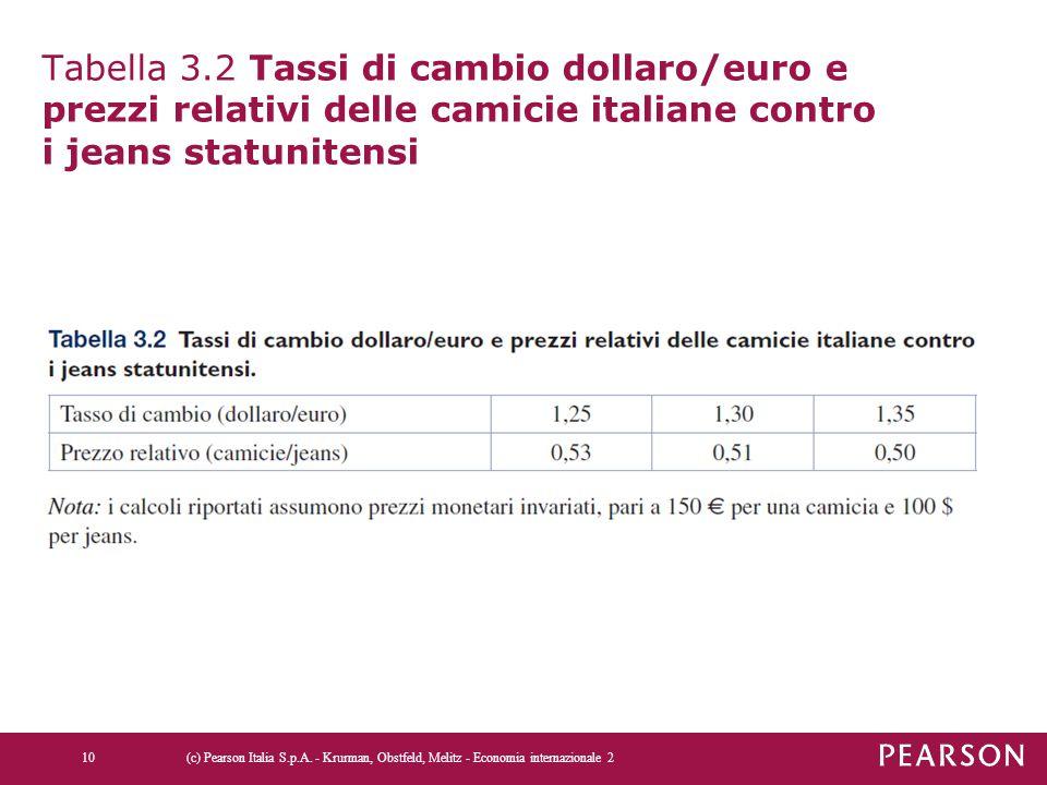 Tabella 3.2 Tassi di cambio dollaro/euro e prezzi relativi delle camicie italiane contro i jeans statunitensi (c) Pearson Italia S.p.A. - Krurman, Obs