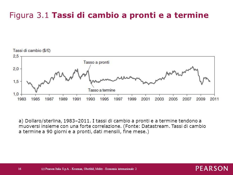 Figura 3.1 Tassi di cambio a pronti e a termine (c) Pearson Italia S.p.A. - Krurman, Obstfeld, Melitz - Economia internazionale 216 a) Dollaro/sterlin