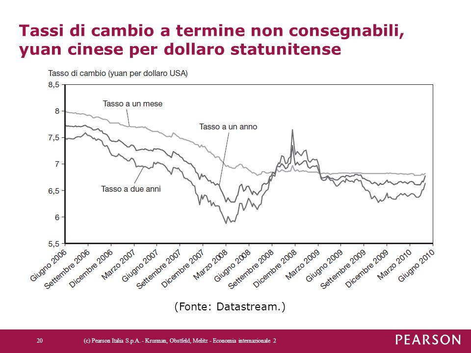 Tassi di cambio a termine non consegnabili, yuan cinese per dollaro statunitense (c) Pearson Italia S.p.A. - Krurman, Obstfeld, Melitz - Economia inte